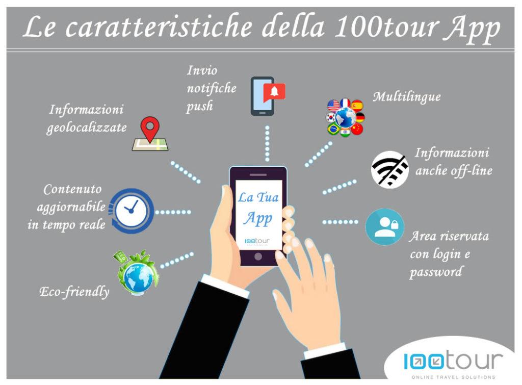 le caratteristiche della100tour app